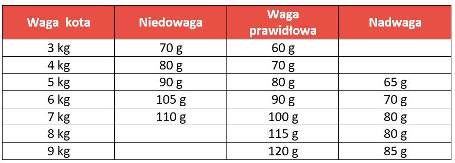 Tabela dawkowania Animonda Integra Protect Diabets