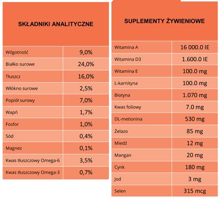 BiOMill  Swiss Professional MAXI SENSITIVE Salmon analiza