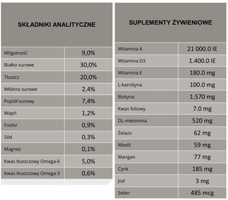 Analiza składu BiOMill Swiss Professional Grain Free Trout