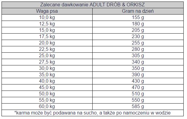 Tabela dawkowania Bosch Adult z drobiem