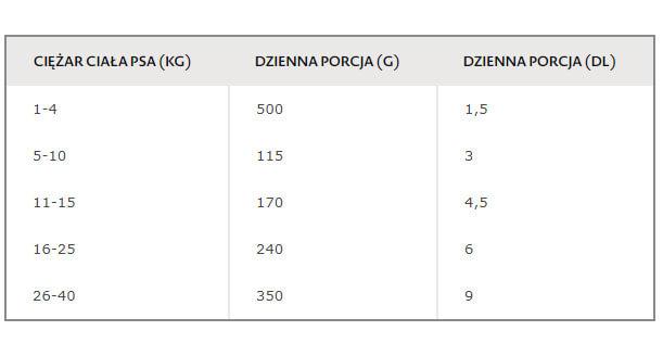 Tabela dawkowania Bozita Original Mini