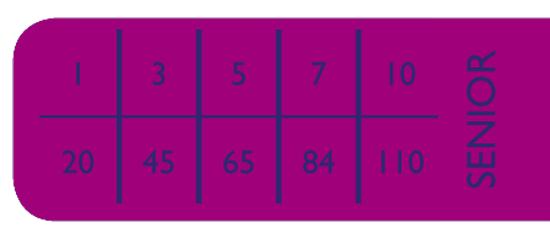 Brit Premium Senior Small tabela dawkowania