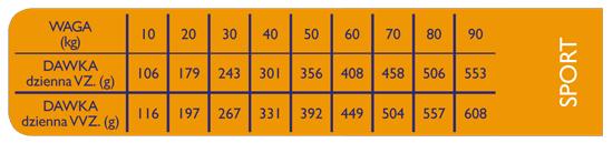 Brit Premium Sport tabela dawkowania