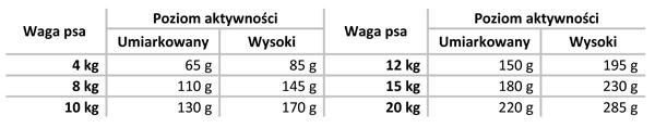 Tabela dawkowania Delimill Grain Free Duck Salmon