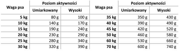Tabela dawkowania karma Delimill Energy