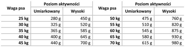 Tabela dawkowania Delimill Maxi Dermato Salmon