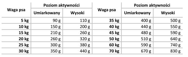 Tabela dawkowania Delimill Sensitive Salmon