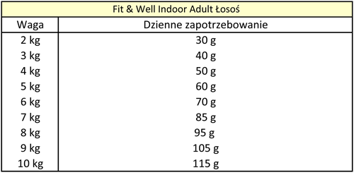 Tabela dawkowania Happy Cat Fit & Well Indoor Adult Łosoś