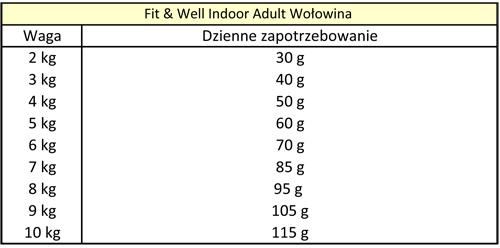 Tabela dawkowania Happy Cat Fit & Well Indoor Adult Wołowina