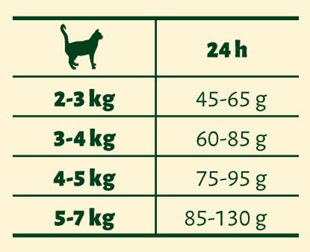 Tabela dawkowania Josera JosiCat Geflügel