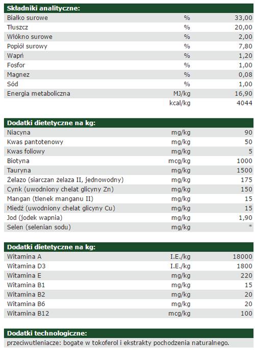Analiza składu Josera Super Premium NatureCat