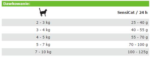 Tabela dawkowania Josera Super Premium SensiCat