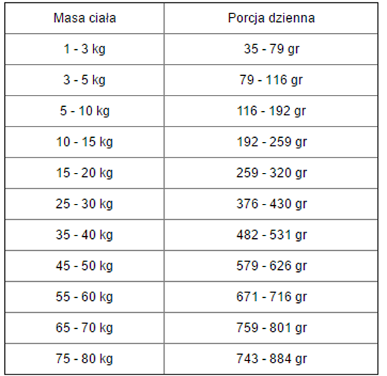 Tabela dawkowania Kennels Favourite 21 Extended