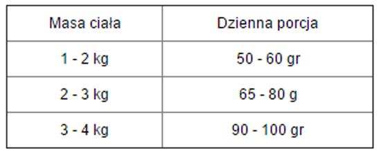 Tabela dawkowania Kennels Favourite Petite Adult