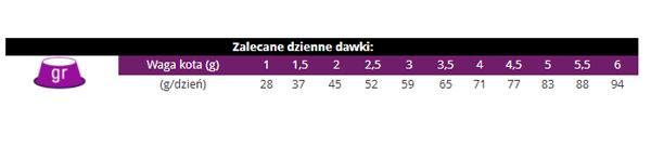 Tabela dawkowania Picart Select Adult kot