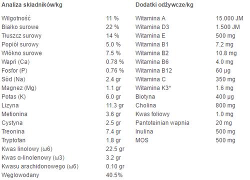 Analiza składu Pro-Vet pies OrthoDent