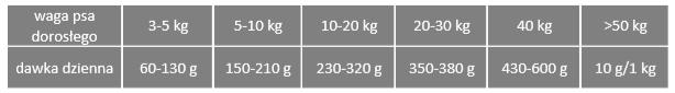 Tabela dawkowania Pro-Vet Struvite