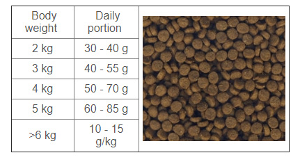 Tabela dawkowania Pro-Vet intestinal cat