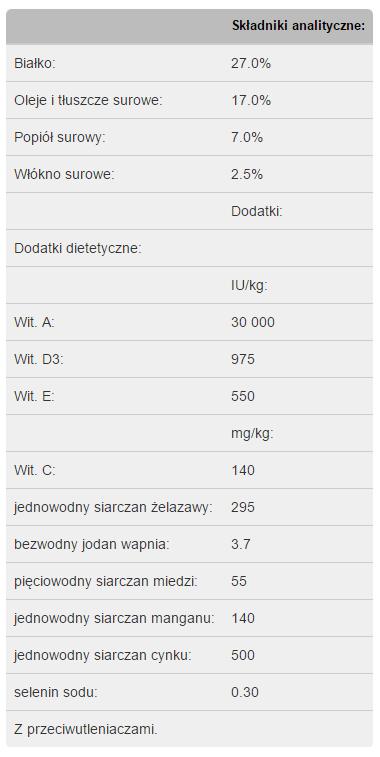 Analiza składu Purina Pro Plan Adult Mini Optiderma