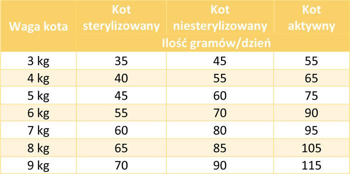 Tabela dawkowania Biomill Classic Chicken dla kotów