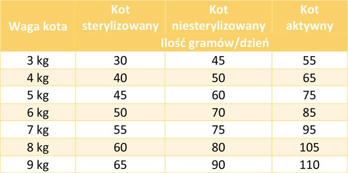 Tabela dawkowania Biomill Selective Chicken
