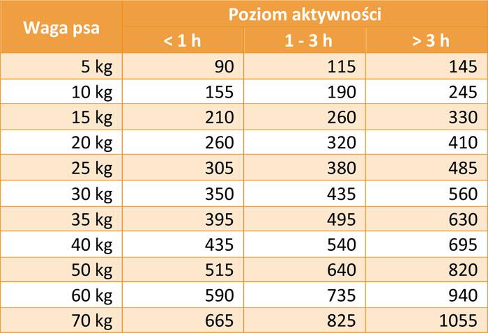 Tabela dawkowania Biomill Classic Complete