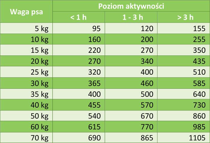 Biomill Classic Sensitive tabela żywienia