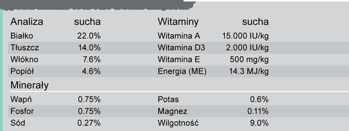 Trovet Dental analiza składu