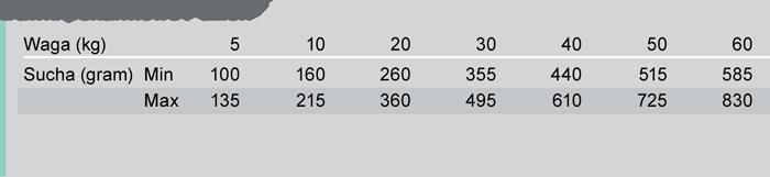 Trovet Dental tabela żywienia