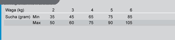 Trovet LRD kot tabela zywienia