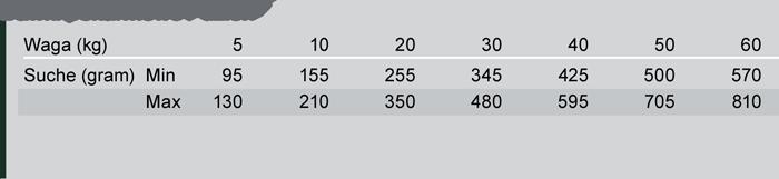 Trovet NVD tabela dawkowania