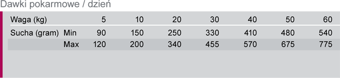 Trovet OHD tabela dawkowania