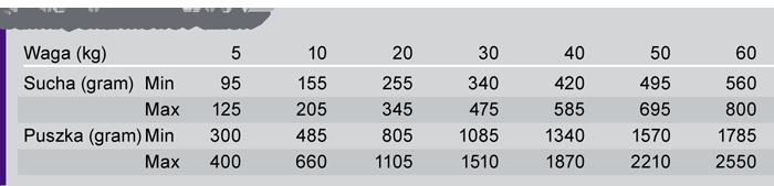 Trovet VPD pies tabela dawkowania