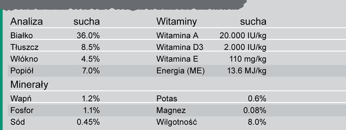 Trovet WRD kot analiza składu