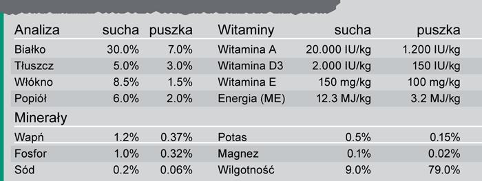 Trovet WRD pies analiza składników